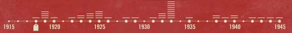 """Screenshot der Zeitleiste des Online-Geschichtsportals """"Baden 1918 bis 1945"""""""